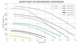 super pump 1.65 curve.jpg