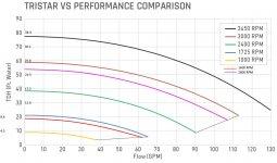 Tristar pump curve.jpg