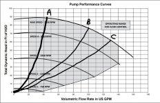 KevinBond Intelliflo system curve.jpg