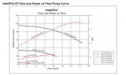 Intelliflo VF power vs flow.png