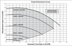 Intelliflo VSF Performance Curve.png