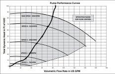 InkedIntelliflo VSF Performance Curve_LI 333.jpg