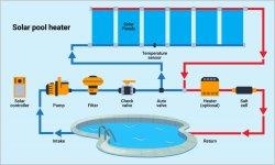 Solar pool heater.jpg