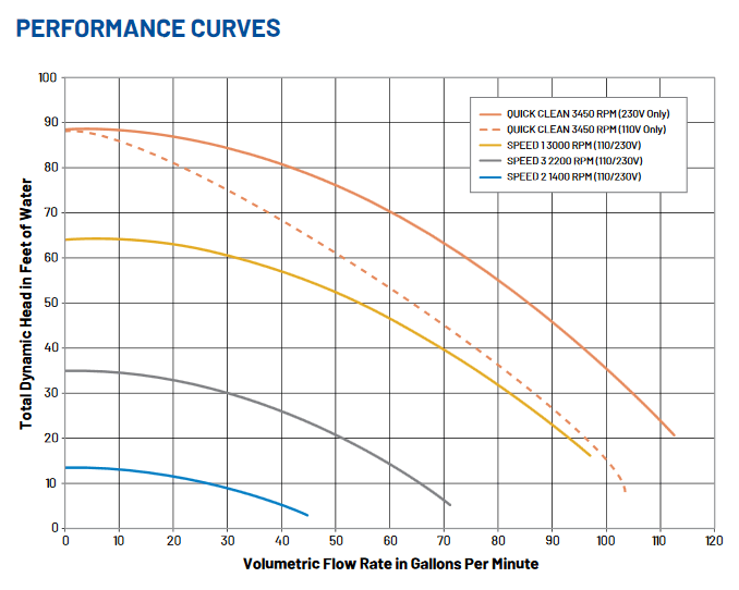 Pentair_SuperFlo_Performance_Curve.png