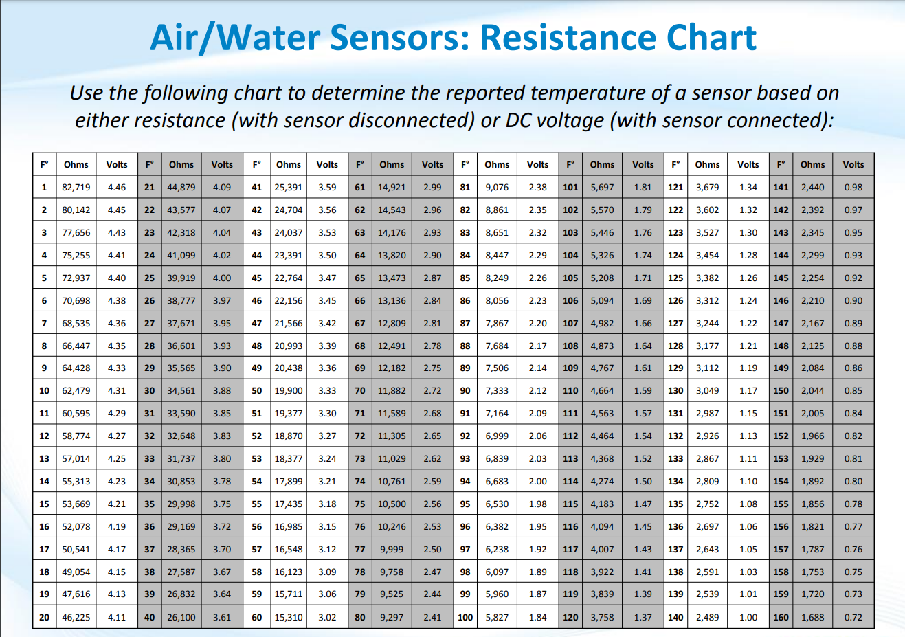 10K_thermistor_chart.png